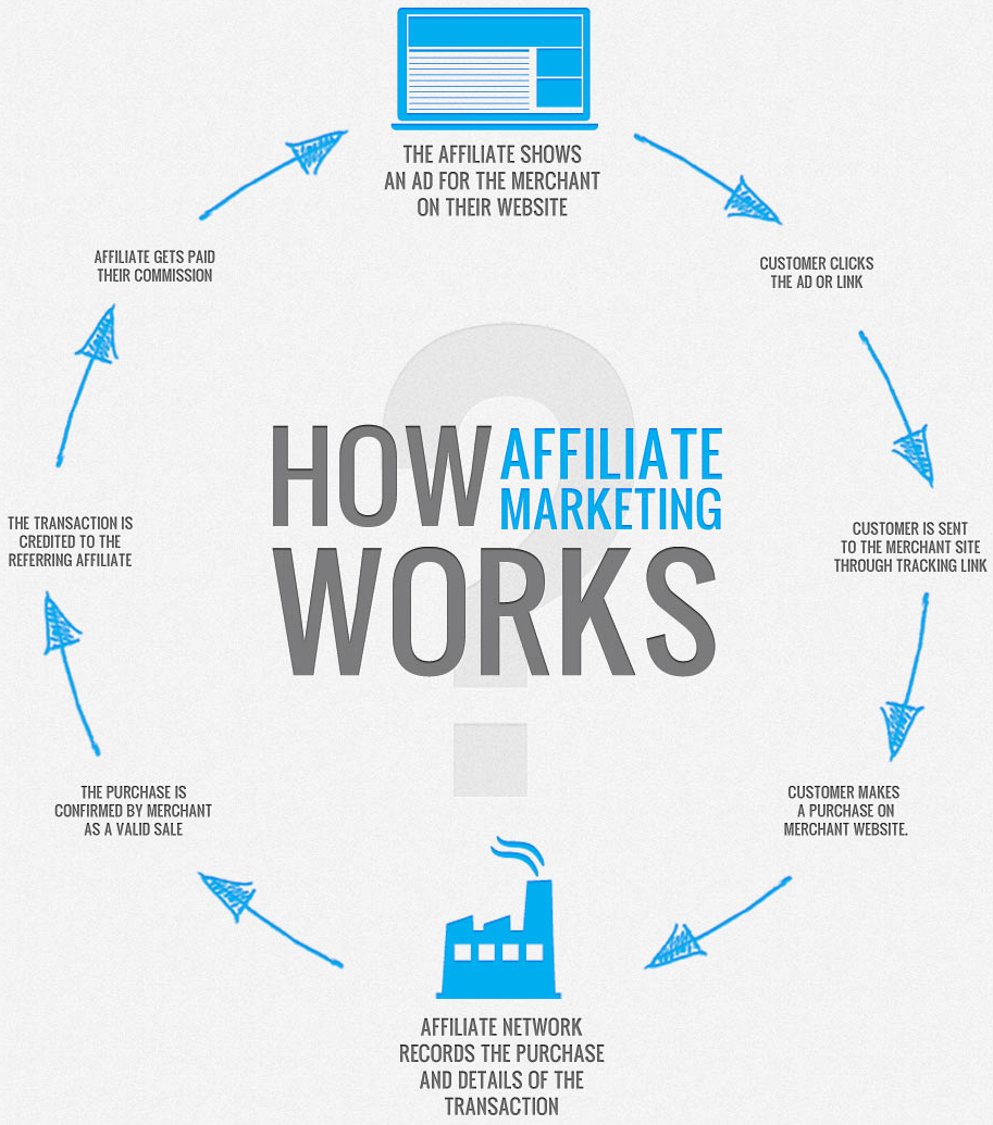 hwo affilaite marketing works