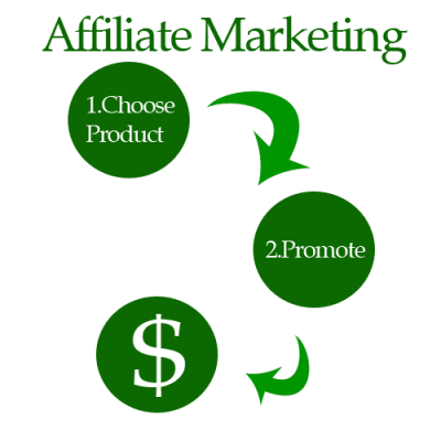 affiliate marketing toronto