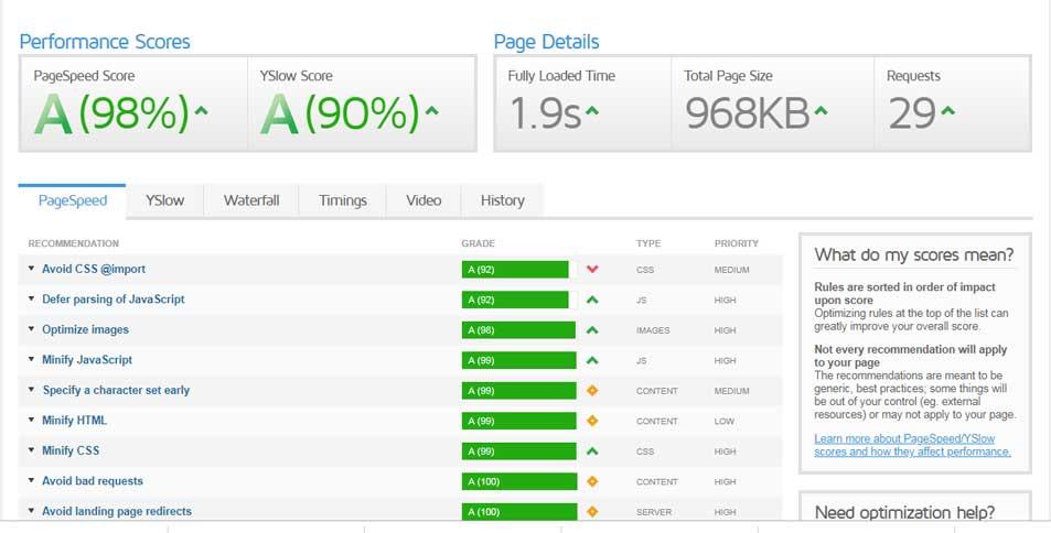 After WordPress Page Speed Optimization