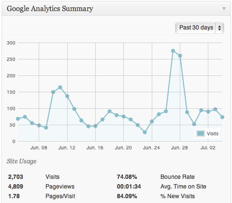Google_Analyticator_dashboard_widget
