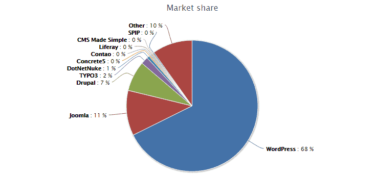 wordpress-market-share-2016