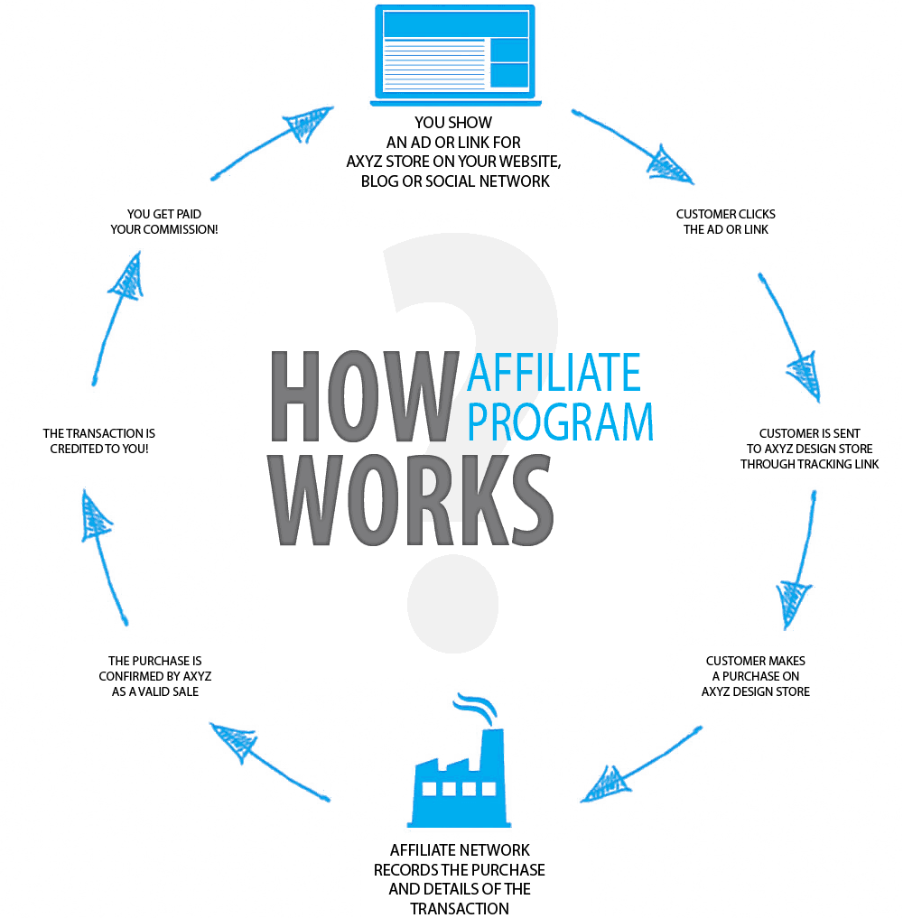 how affiliate programs work