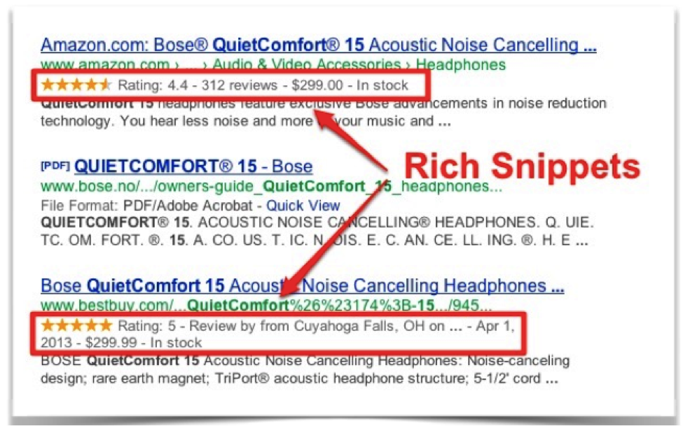 Structured Data using Rich Snippets