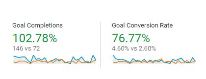 Conversion increase after web redesign